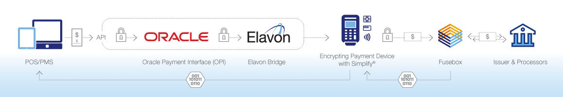 Elavon Safe-T Link powered by Simplify